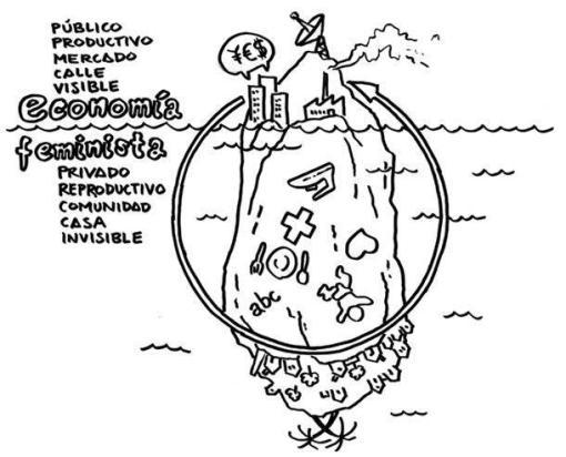 El iceberg de la vida (Iceberg de la economía).